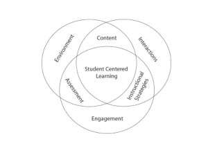 Student centred learning.001